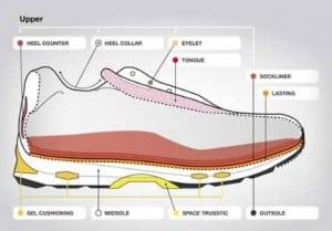 Composition chaussure de sport